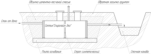 Рисунок 3 - Схема монтажа